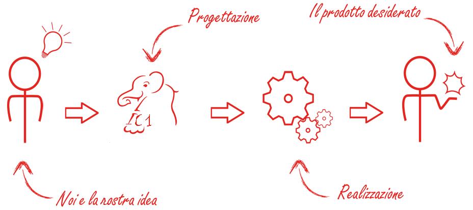 progettazione-2